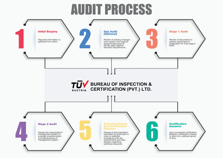 TUV Austria Audit Process